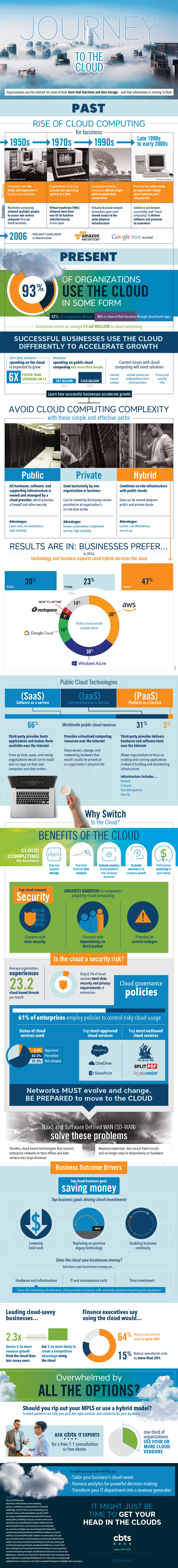 CBTS - Journey to the Cloud Infographic